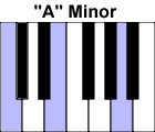 Piano Lessons By Ear- Difference Between Major and Minor Chords